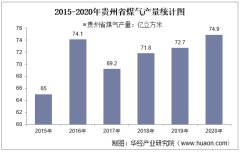 2015-2020年贵州省煤气产量及月均产量对比分析