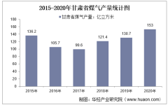 2015-2020年甘肃省煤气产量及月均产量对比分析