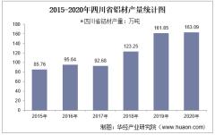 2015-2020年四川省铝材产量及月均产量对比分析