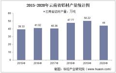 2015-2020年云南省铝材产量及月均产量对比分析