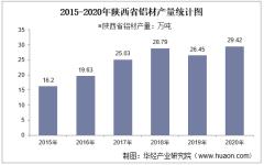 2015-2020年陕西省铝材产量及月均产量对比分析