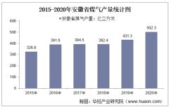 2015-2020年安徽省煤气产量及月均产量对比分析