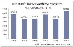 2015-2020年山东省金属冶炼设备产量及月均产量对比分析