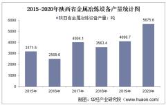 2015-2020年陕西省金属冶炼设备产量及月均产量对比分析