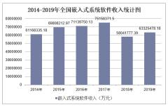 2019年全国嵌入式系统软件收入及各地区排行统计分析