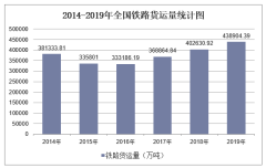 2019年全国铁路货运量及各地区排行统计分析