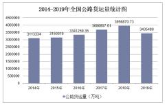 2019年全国公路货运量及各地区排行统计分析