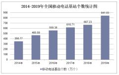 2019年全国移动电话基站个数及各地区排行统计分析