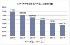 2019年全国农村常住人口数及各地区排行统计分析