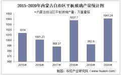 2015-2020年内蒙古自治区平板玻璃产量及月均产量对比分析