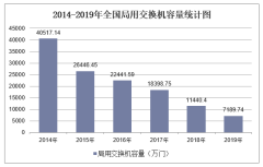 2019年全国局用交换机容量及各地区排行统计分析