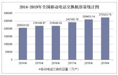 2019年全国移动电话交换机容量及各地区排行统计分析