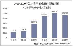 2015-2020年辽宁省平板玻璃产量及月均产量对比分析