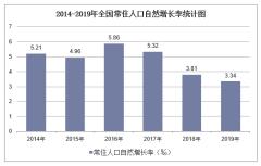 2019年全国常住人口自然增长率及各地区排行统计分析