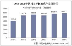2015-2020年四川省平板玻璃产量及月均产量对比分析