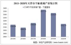 2015-2020年天津市平板玻璃产量及月均产量对比分析