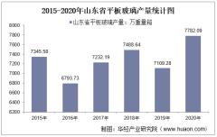 2015-2020年山东省平板玻璃产量及月均产量对比分析