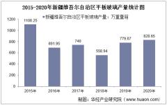 2015-2020年新疆维吾尔自治区平板玻璃产量及月均产量对比分析