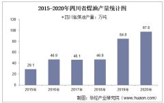 2015-2020年四川省煤油产量及月均产量对比分析
