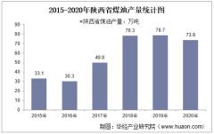 2015-2020年陕西省煤油产量及月均产量对比分析