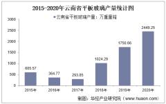 2015-2020年云南省平板玻璃产量及月均产量对比分析