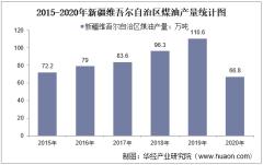 2015-2020年新疆维吾尔自治区煤油产量及月均产量对比分析