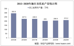 2015-2020年浙江省焦炭产量及月均产量对比分析