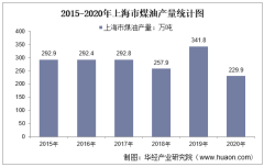 2015-2020年上海市煤油产量及月均产量对比分析