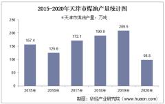 2015-2020年天津市煤油产量及月均产量对比分析