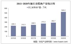 2015-2020年浙江省煤油产量及月均产量对比分析