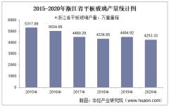 2015-2020年浙江省平板玻璃产量及月均产量对比分析