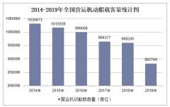 2019年全国营运机动船载客量及各地区排行统计分析
