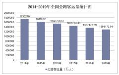 2019年全国公路客运量及各地区排行统计分析