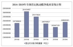 2019年全国营运机动船净载重量及各地区排行统计分析
