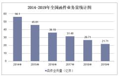 2019年全国函件业务量及各地区排行统计分析
