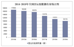2019年全国营运驳船拥有量及各地区排行统计分析