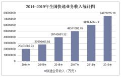 2019年全国快递业务收入及各地区排行统计分析