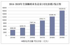 2019年全国邮政业务总量(可比价格)及各地区排行统计分析