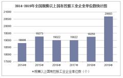 2019年全国规模以上国有控股工业企业单位数及各地区排行统计分析