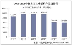2015-2020年江苏省工业锅炉产量及月均产量对比分析