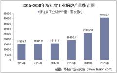 2015-2020年浙江省工业锅炉产量及月均产量对比分析