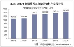 2015-2020年新疆维吾尔自治区钢材产量及月均产量对比分析
