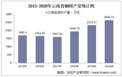 2015-2020年云南省钢材产量及月均产量对比分析