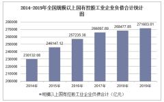 2019年全国规模以上国有控股工业企业负债合计及各地区排行统计分析