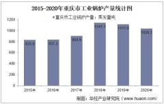 2015-2020年重庆市工业锅炉产量及月均产量对比分析