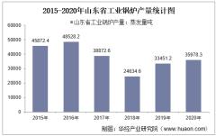 2015-2020年山东省工业锅炉产量及月均产量对比分析