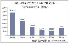 2015-2020年辽宁省工业锅炉产量及月均产量对比分析