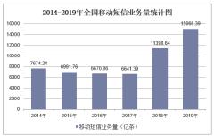 2019年全国移动短信业务量及各地区排行统计分析