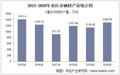 2015-2020年重庆市钢材产量及月均产量对比分析