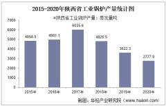 2015-2020年陕西省工业锅炉产量及月均产量对比分析
